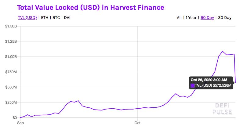 Valore totale investito in Harvest Finance