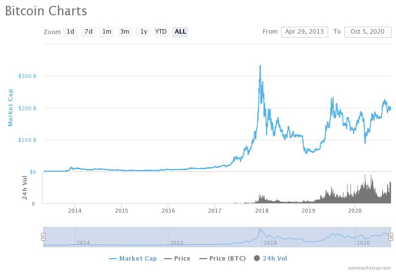 Grafico storico del market cap di Bitcoin