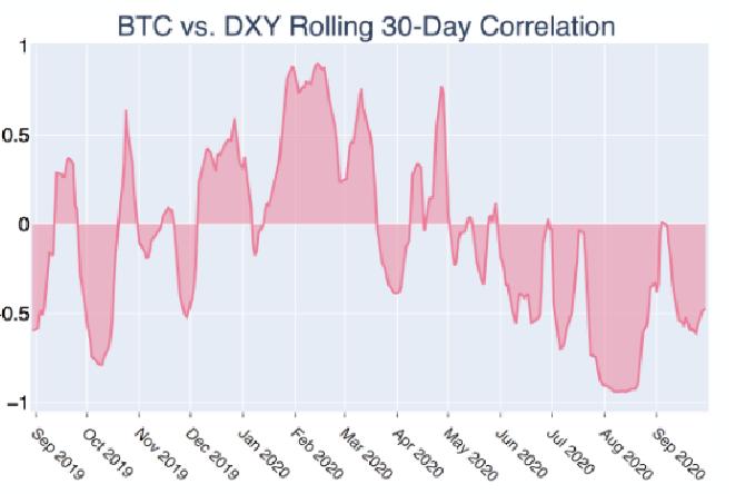 Correlazione a 30 giorni tra Bitcoin e l'Indice del Dollaro USA