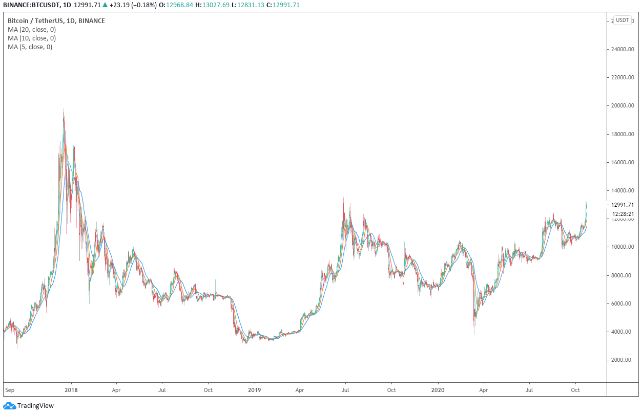 Grafico giornaliero di Bitcoin