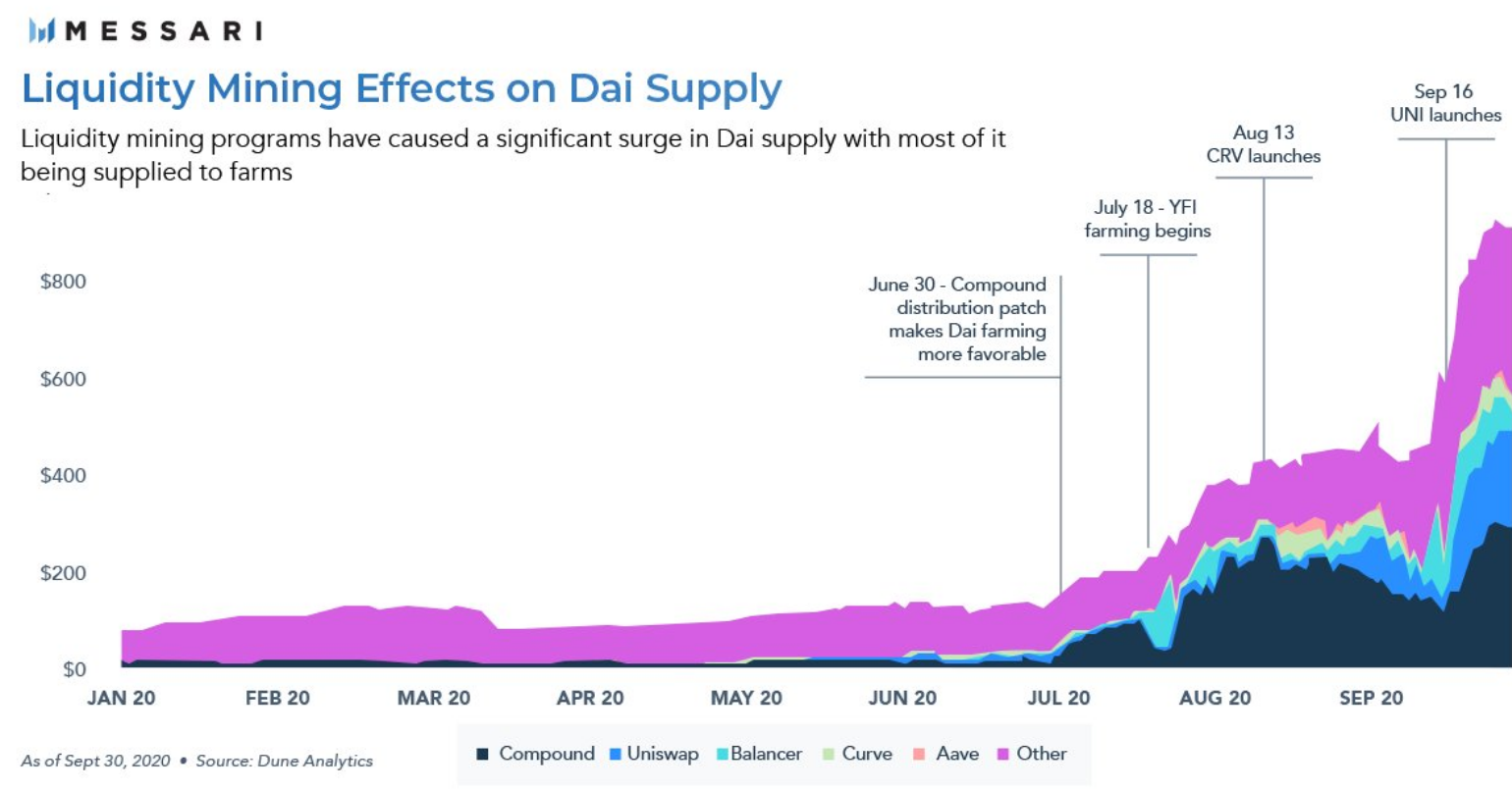 Yield farming fuels 623% growth in DAI supply to nearly $1B