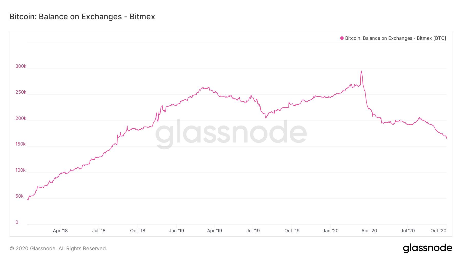 Riserve di Bitcoin su BitMex