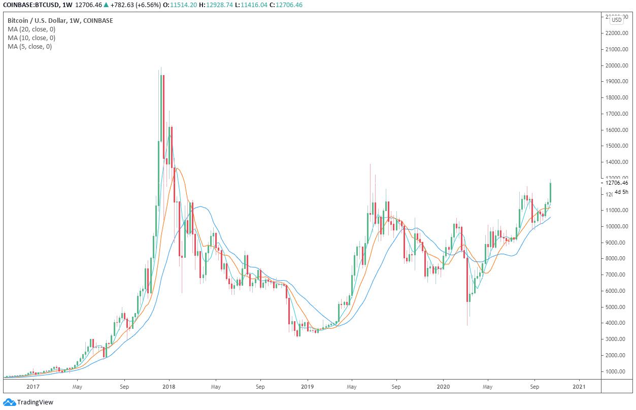 Grafico settimanale di BTC/USD