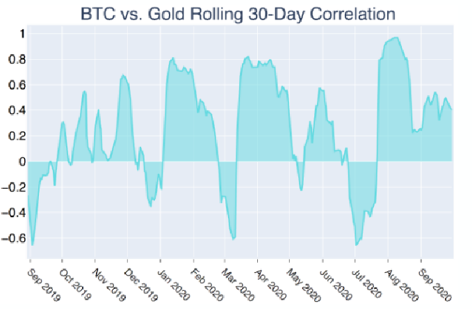 Correlazione a 30 giorni di Bitcoin con l'oro