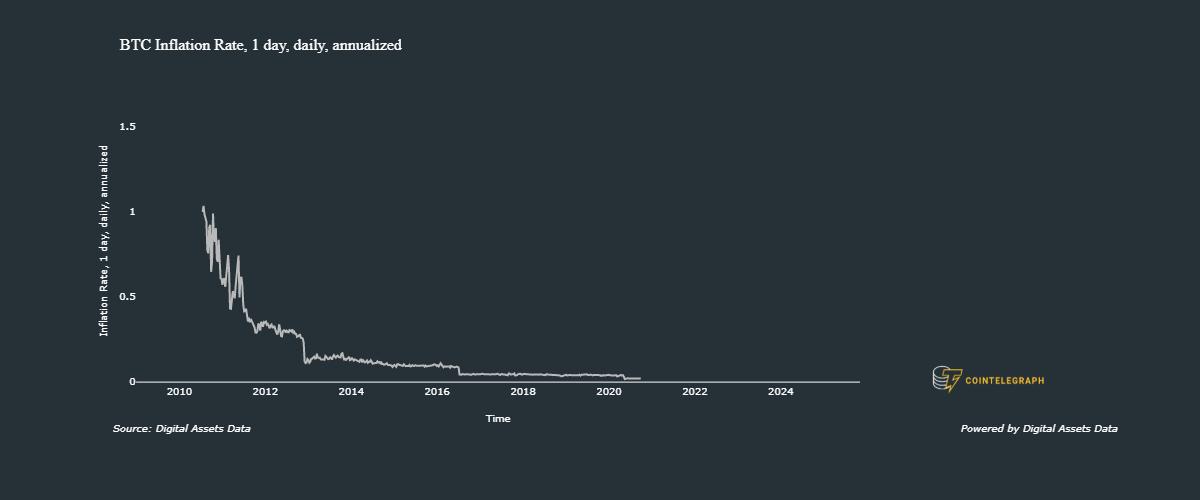Inflazione di Bitcoin