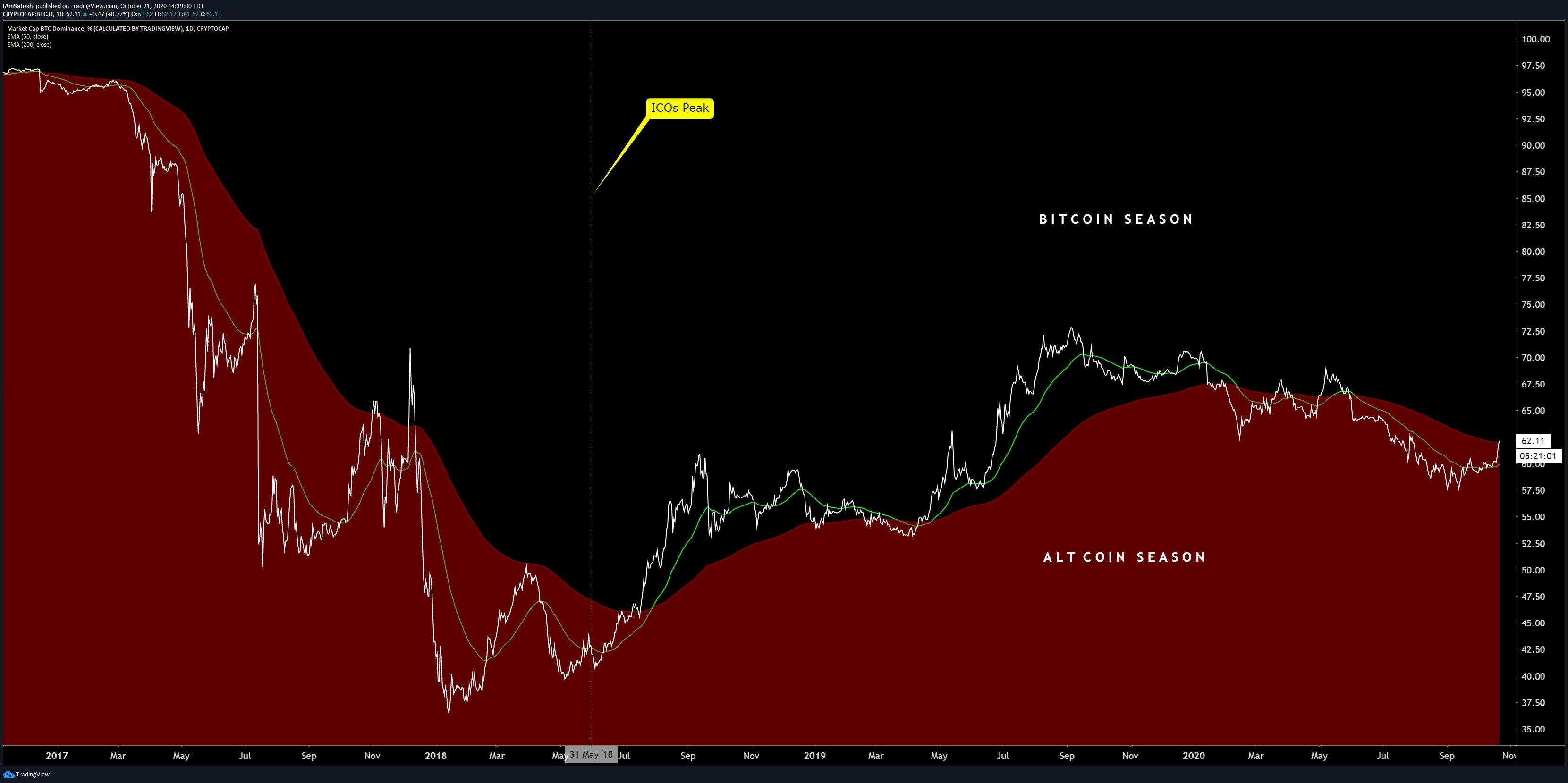 La dominance di Bitcoin