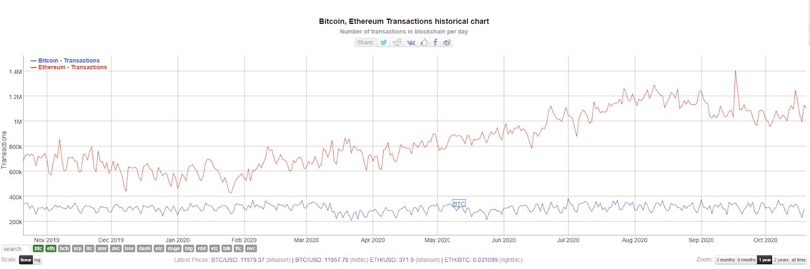 Số lượng giao dịch Bitcoin hàng ngày.