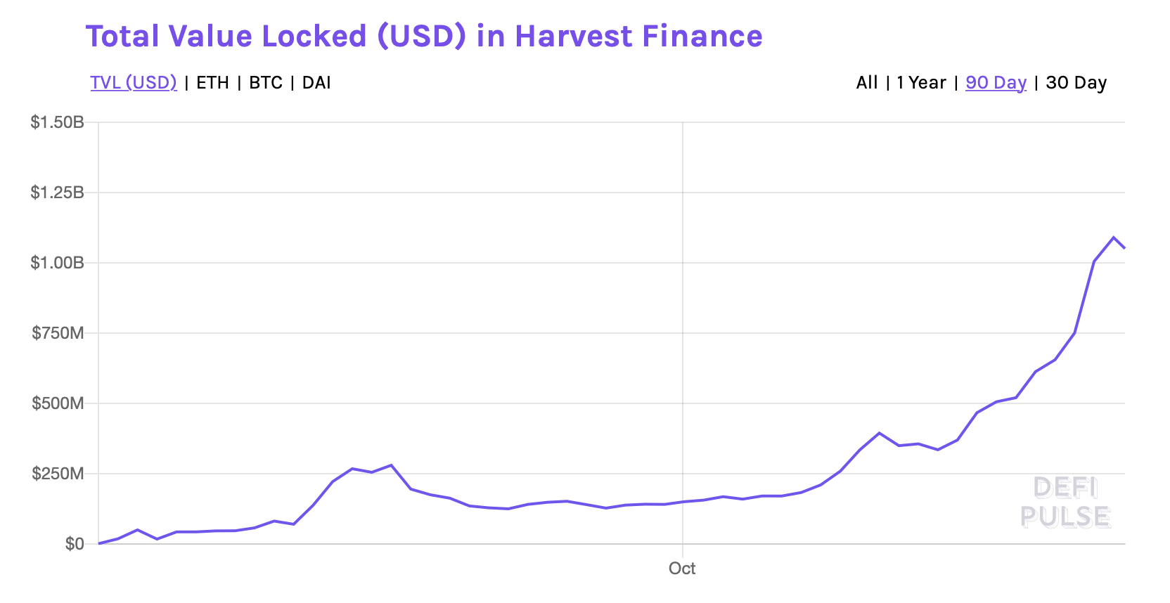 Anonymous devs behind a DeFi yield farm could steal $1B in 12 hours