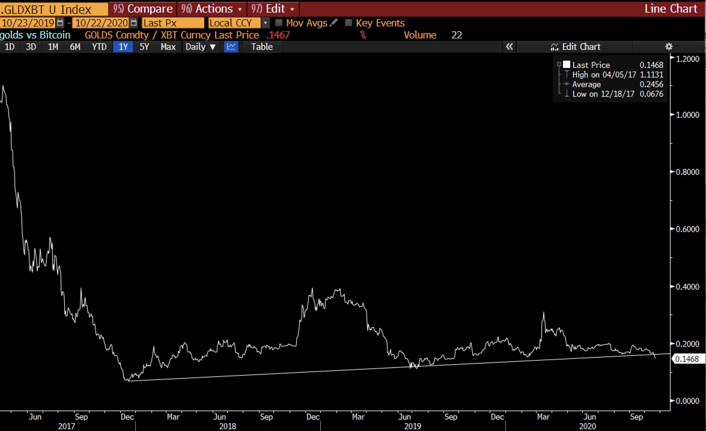 นักวิเคราะห์เผย ทองคำร่วง เมื่อเทียบกับ Bitcoin ชี้ชัดว่า ความเชื่อมั่นต่อ BTC สูงขึ้น