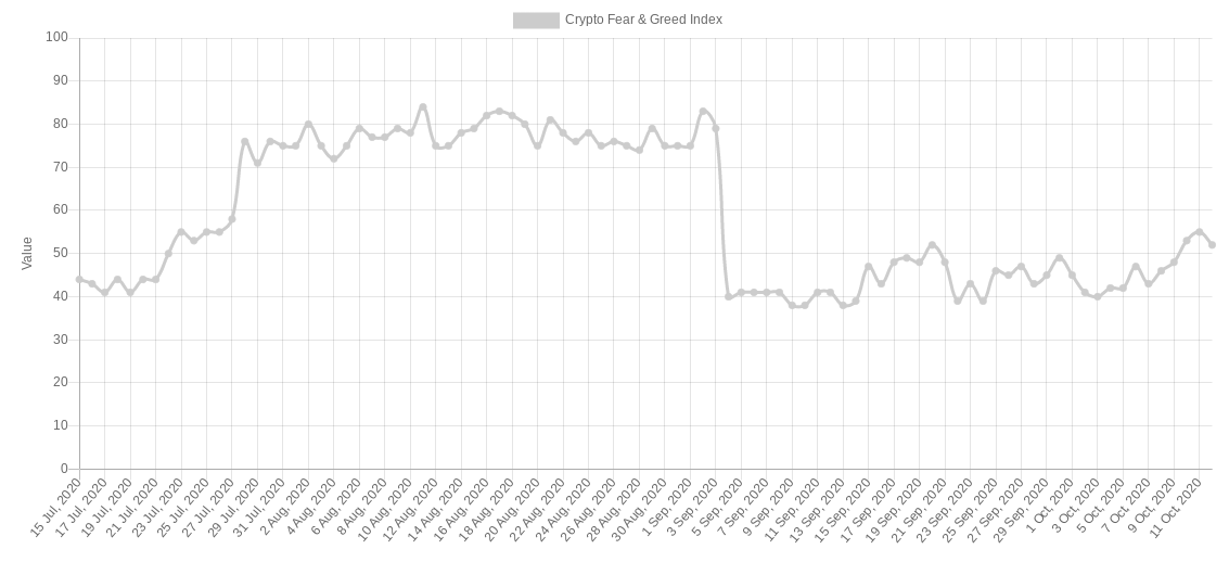 Grafico a tre mesi del Crypto Fear and Greed Index