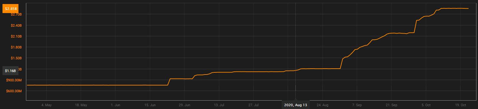 Vốn hóa thị trường của USDC trong 6 tháng qua