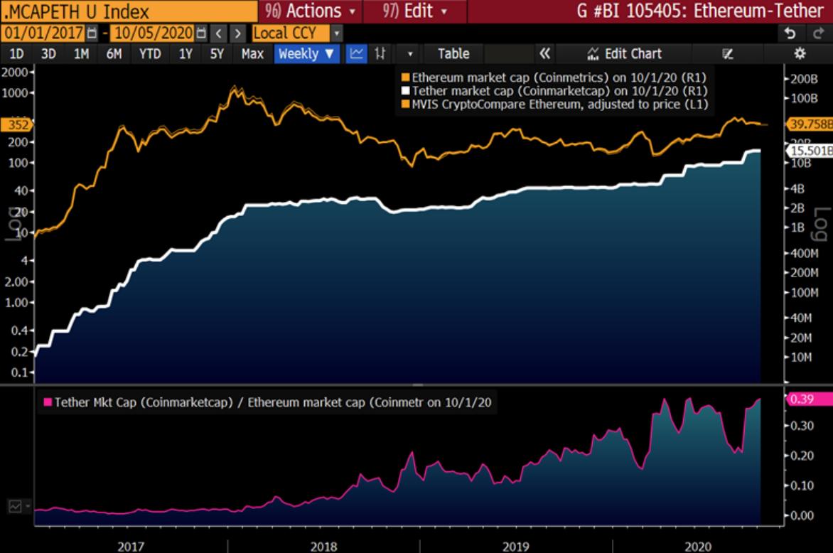 Capitalizzazione di mercato di Tether vs. Ethereum