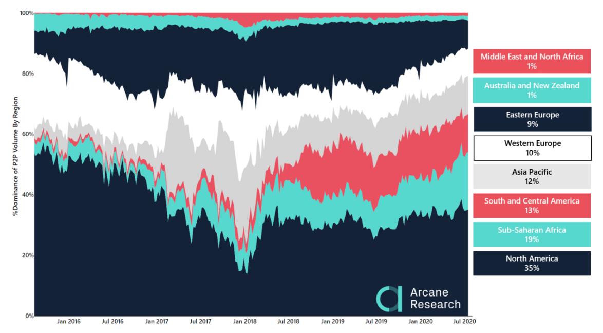 Quota regionale del volume di Bitcoin scambiati su piattaforme P2P