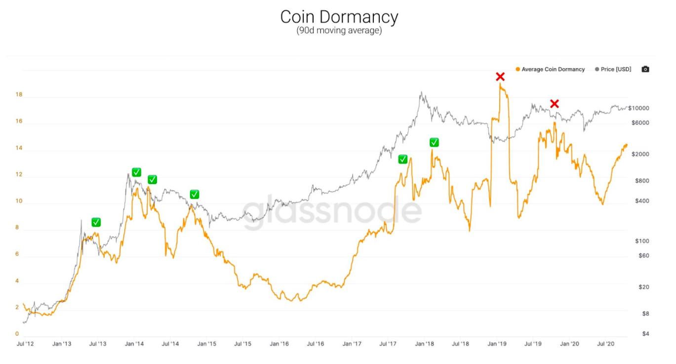 Coin Dormancy di Bitcoin