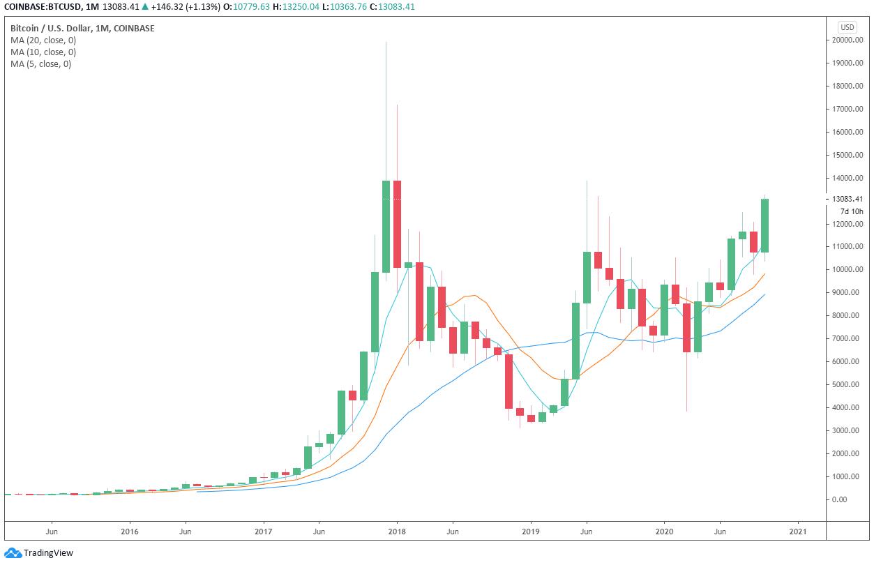 Prezzo di Bitcoin, grafico mensile