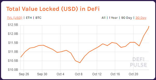 Funds locked in DeFi surge $1B as analyst tips post-election  bull run