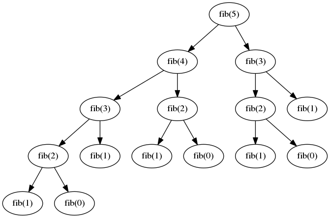 Recursive Fibonacci implementation function call graph