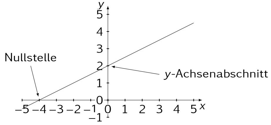 Lineare Funktionen Steigung