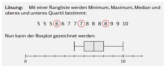 Boxplot Erklarung Und Kastengrafik Beispiel