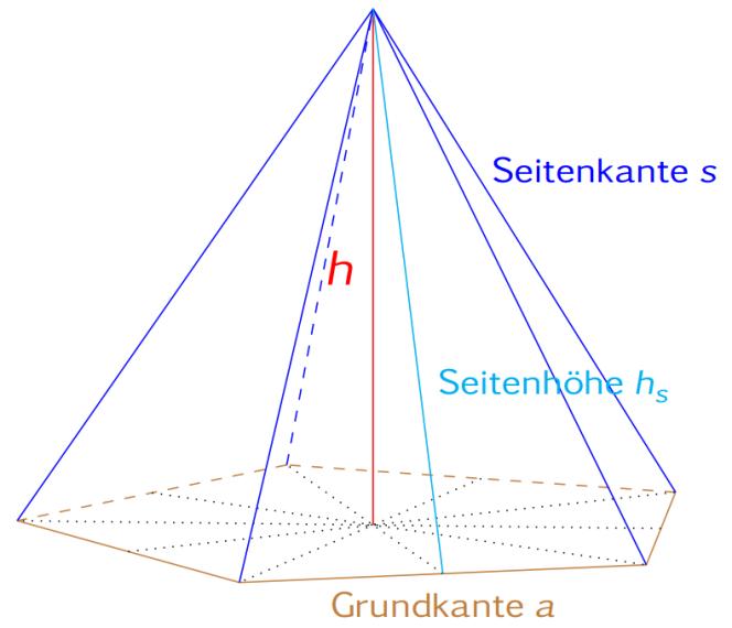 Grundfläche Pyramide