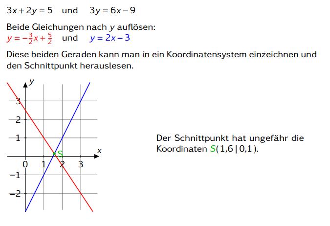 Lineare Funktion einzeichnen