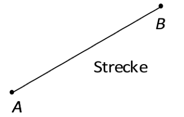 Gerade Strecke Strahl Arbeitsblatt