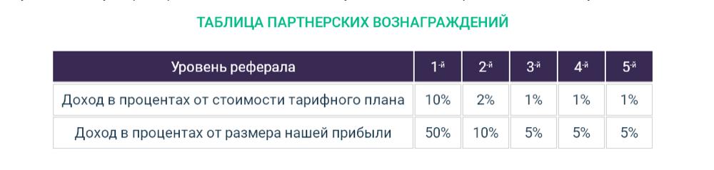 Сарафанка партнерская программа