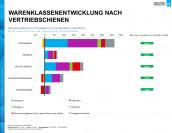 Grafik: The Nielsen Company