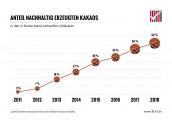 BDSI: Anteil des nachhaltig zertifizierten Kakaos in deutschen Süßwaren steigt auf 62 Prozent