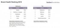 YouGov Brand Health Ranking: Haribo und Ritter Sport unter den Top 10