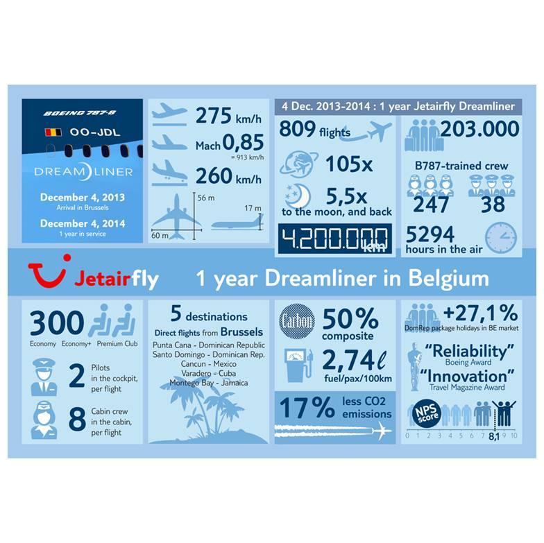Jetairfly Dreamliner Info