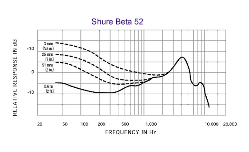 beta52-frequency-response