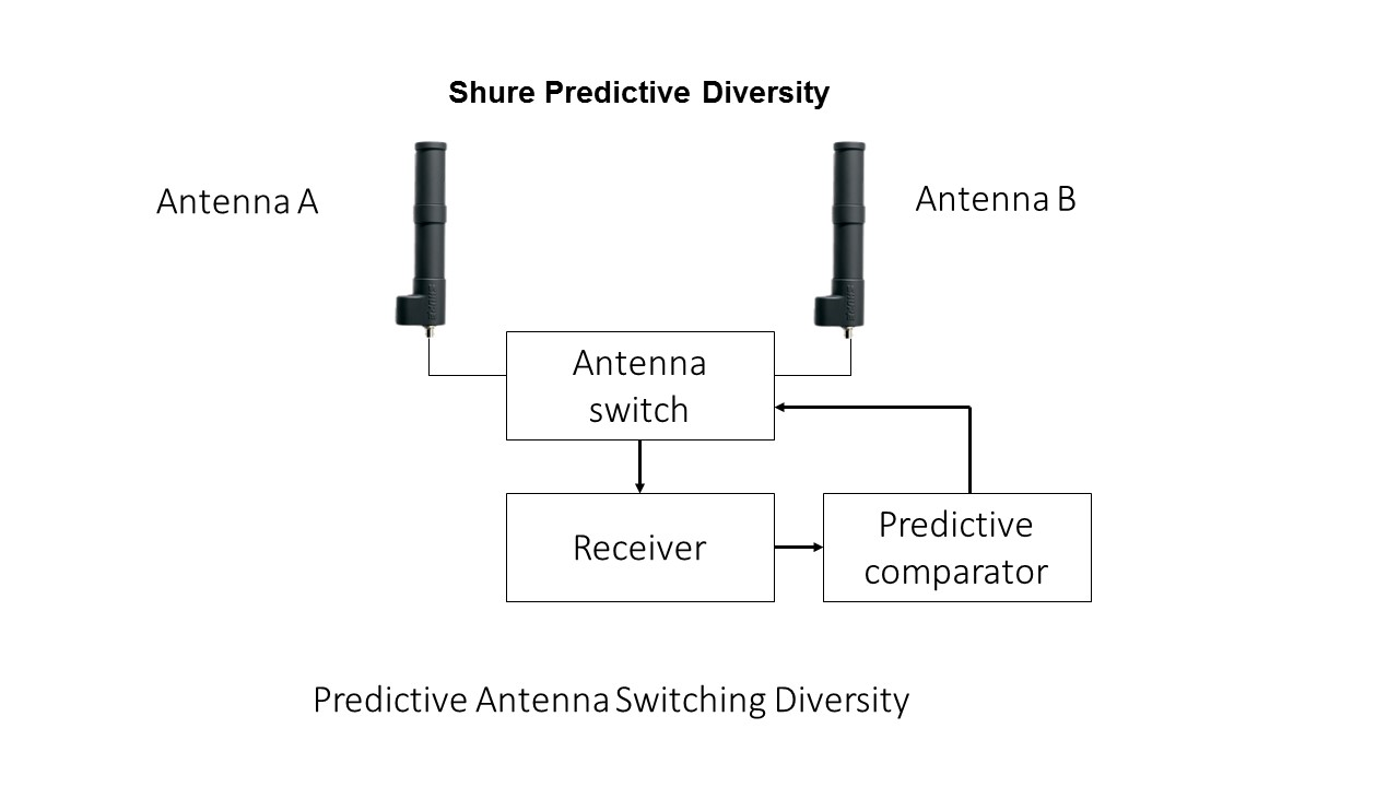 Wireless Mic Antenna Diagram Wire Center Dynamic Preamplifier Circuit Eliminating Microphone Interference With Diversity Rh Shure Eu Audio Amplifier