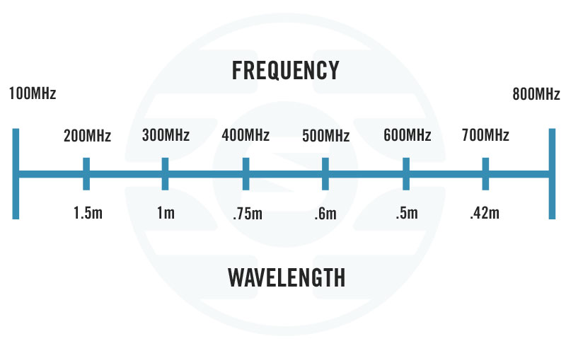 wavelength-frequency-rf