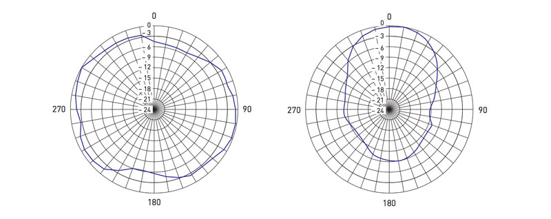 Polar-plots-for-our-low-gain-RF-Spotlight-antenna,-left,-and-high-gain-CP-Beam-antenna,-right
