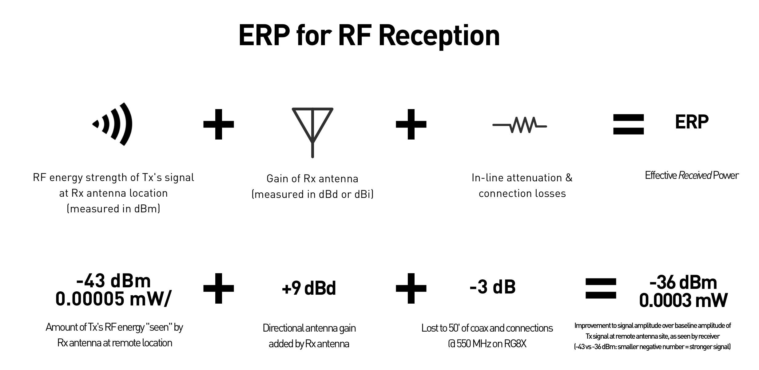 Five Golden Rules For Wireless Audio Antenna Placement Accessories Fm Gain Signal 180 Erp Rf Reception