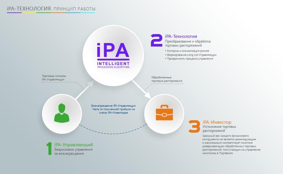 iPA-Технология как ключевой компонент iPA-Системы