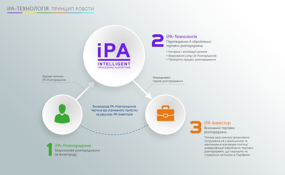 iPA (Intelligent Processing Algorithms)