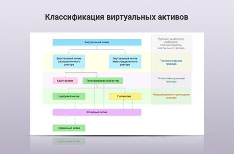 Научно-исследовательская статья Классификация виртуальных активов: экономико-правовой аспект
