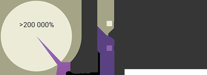 Bitbon System Сrowdsale от компании Simcord (2)