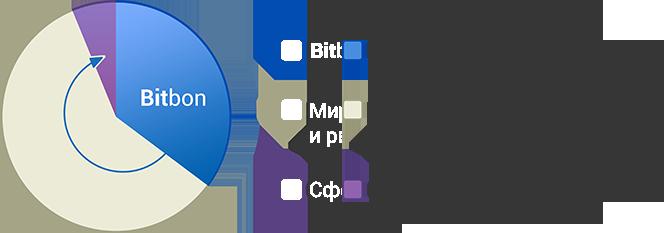 Bitbon System Сrowdsale от компании Simcord (3)