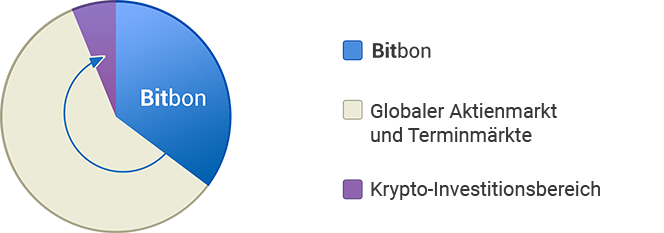 Bitbon System Crowdsale from Simcord Company (3)