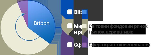 Bitbon System Crowdsale від компанії Simcord (3)