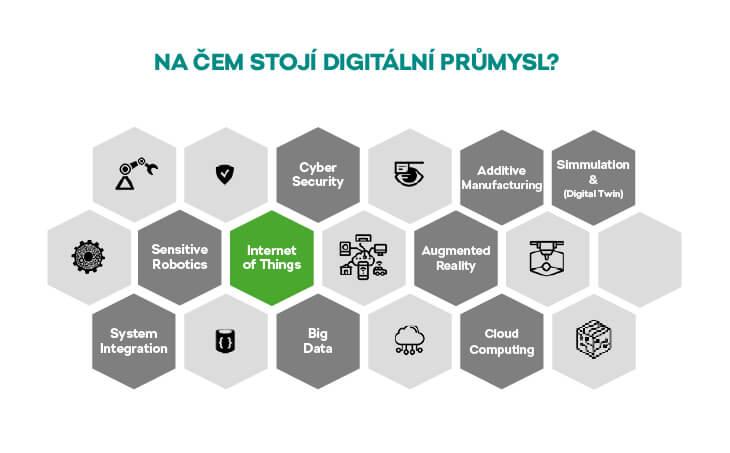 Pilíře digitálního průmyslu podle odborníků ŠKODAAUTO