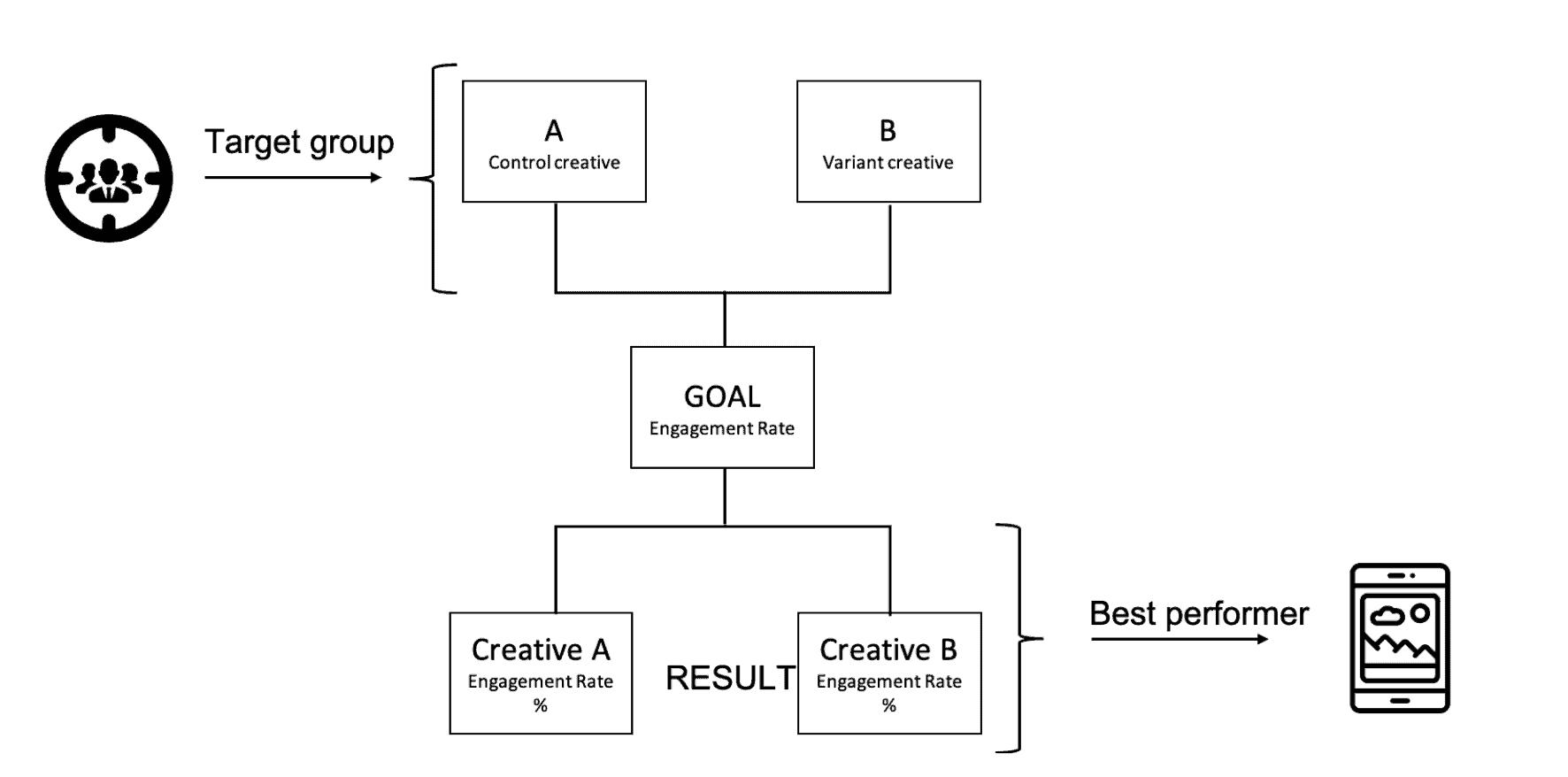 A / B Testing Employee advocacy