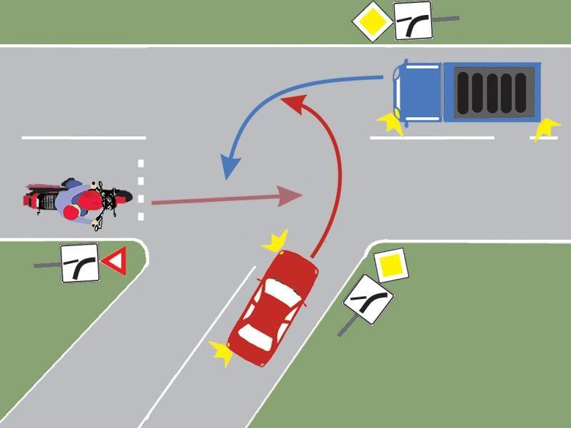 Care este ordinea de trecere prin intersecţie?