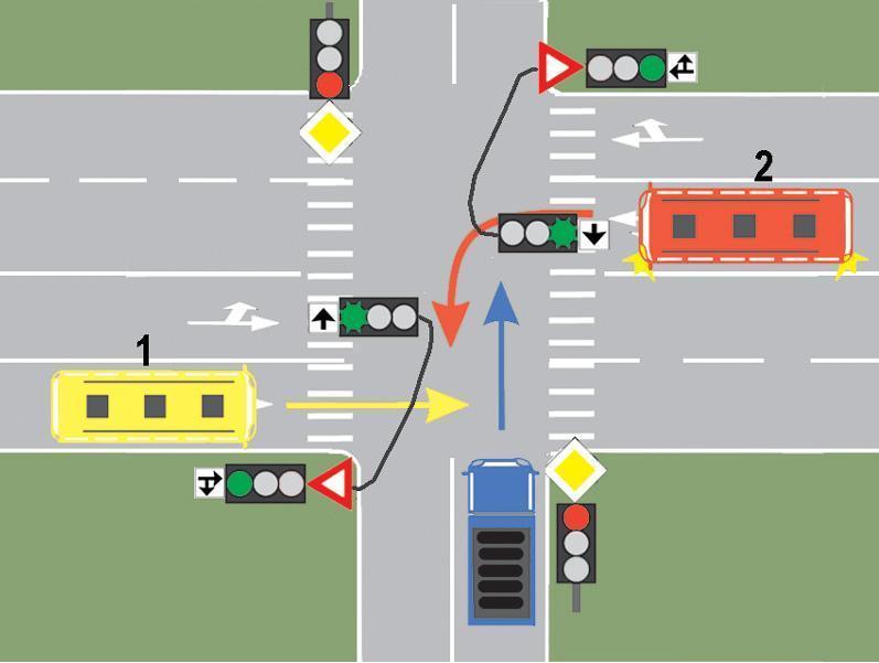 Cui trebuie sa cedeze trecerea conducatorul autobuzului 2?