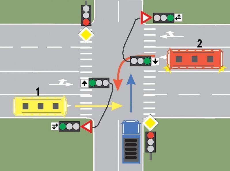 Cui trebuie sa cedeze trecerea conducatorul autobuzului 1, daca circula pe directia inainte?