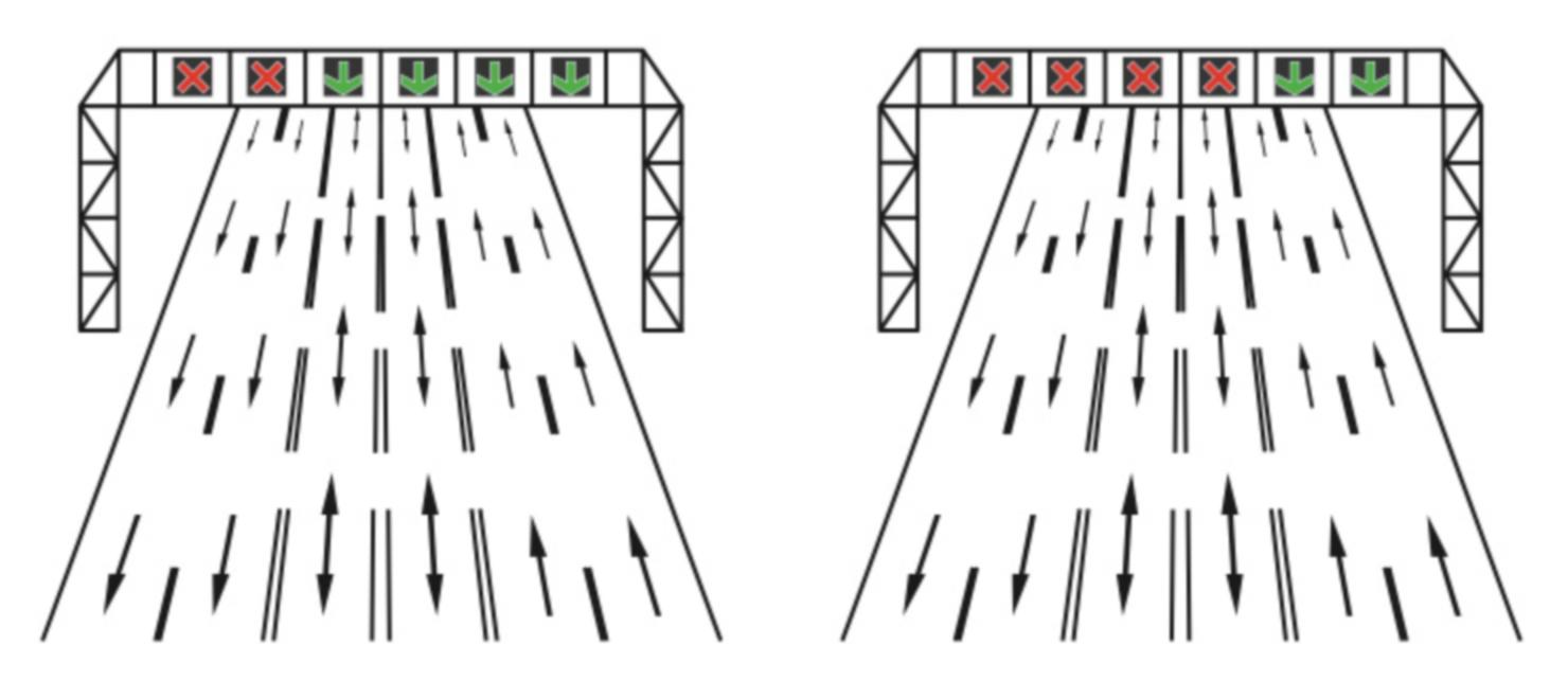 Cand deasupra benzilor sunt instalate cu dispozitive cu semnale rosii si verzi, acestea sunt destinate semnalizarii benzilor cu circulatie reversibila. semnalul rosu avand forma a doua bare incrucisate interzice accesul pe banda deasupra careia se gaseste. Semnalul verde cu sageata in jos permite intrarea si circulatia pe banda respectiva. Semnalul galben cu sageata in diagonala anunta schimbarea culorii. acest semnal anunta ca banda deasupra careia se afla va fi inchisa circulatiei si esti obligat sa te deplasezi pe banda sau benzile indicate de sageti.