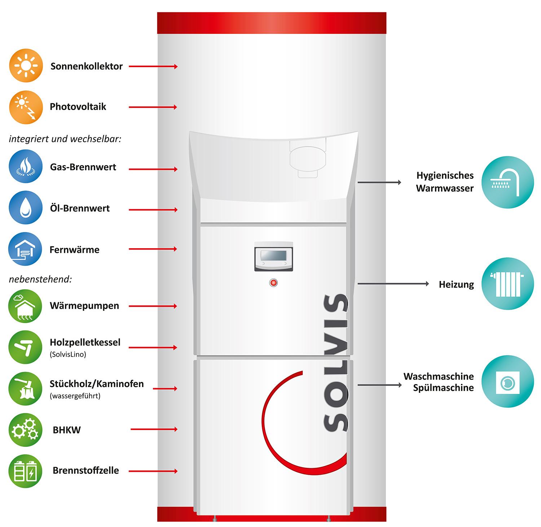 Heizkosten senken mit dem Energiemanager SolvisMax